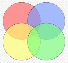 Transparent Venn Diagram Venn Diagram Area Png Download 1000 929 Free Transparent