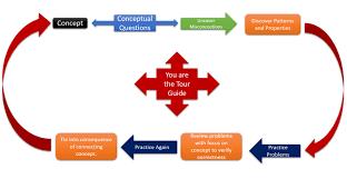 Conceptual Flow Chart Teaching Conceptual Understanding Flow Chart For Educators