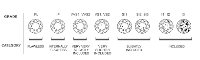 Diamond Clarity Guide Allum Sidaway Diamond Buying Guide The 4 Cs Guides
