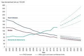Chapter 2 Trends In Mortality Gov Uk