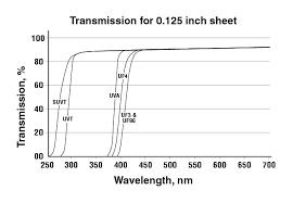 acrylic sheet thickness chart uf acrylic ultraviolet filtering polymer plastics company lc