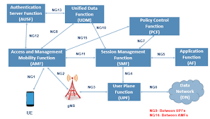 5g technology architecture. in recent meetings 3gpp comes to an interim agreement for nonroaming 5g reference network architecture the agreed is shown 5g technology e