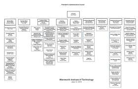 Pac Wentworth Institute Of Technology Organization Chart Jpg