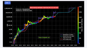 Bitcoin's price soared in 2020 during the coronavirus pandemic as investors have found bitcoin more and more attractive as the us dollar weakened. 100k Bitcoin S2f Author Confident With His Model Suggests Six Figure Btc Price By 2021 Bitcoin News