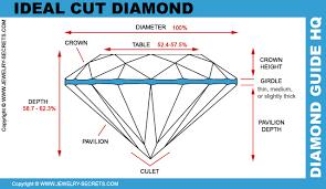 Diamond Cut Chart Ideal Princess Cut Diamond Ideal Proportions Jewelry Secrets