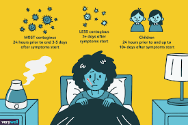 Image result for How Long Is a Cold Contagious?