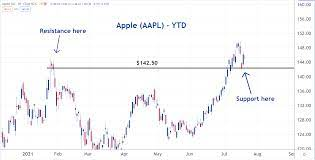 Is Apple Stock Ready To Move Higher ...