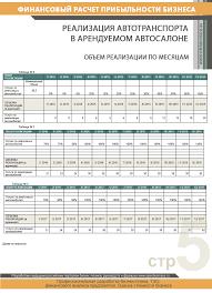 Финансовые расчеты реализация автотранспорта в арендуемом автосалоне img