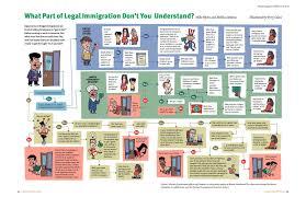 American Immigration Law From Reason Magazine Politics