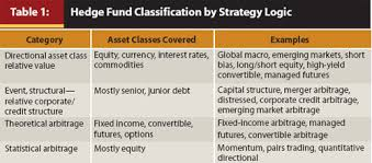 Journal Hedge Funds Alpha Beta And Replication Strategies