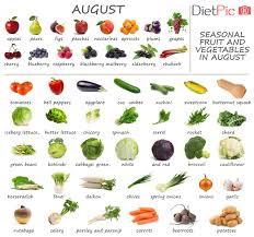 Seasonal Fruit Chart Fruits And Vegetables In Season Now Seasonal Calendar