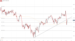 Dj30 Live Chart Dow Jones Dax 30 Ftse 100 Forecasts For The Week Ahead