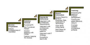 Technical Design Authority Tda Architectural Review Process