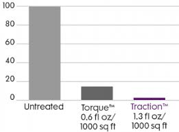 Traction Chart Traction Us Turf