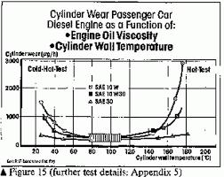 Temperature Maintenance Chart Monograde Oil Discussion Maintenance Repairs