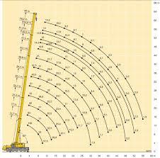 47 Unique 130 Ton Crane Load Chart