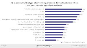 Consumer Behavior Chart How Fake News Is Changing Consumer Behavior Business 2