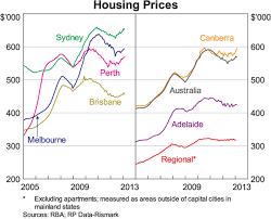 Recent Developments In The Australian Housing Market