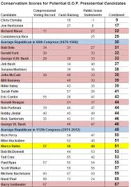 Marco Rubio The Electable Conservative