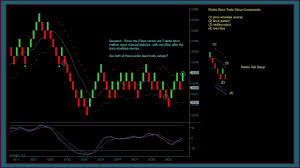 Day Trading Renko Charts Inside Price Consolidation