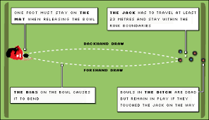 Weight Of Lawn Bowls Chart Bbc Sport Bowls Beginners Guide To Bowls