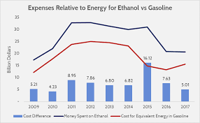 The Renewable Fuel Standards Policy Failures And Economic