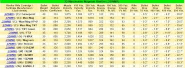 22 Wmr Ballistics Chart