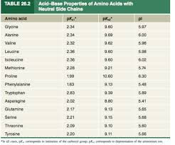 Solved Calculate Pi For Alanine And Aspartic Acid Refer