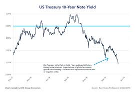 10 Yr T Note Chart Interpreting The U S Bond Rally Cme Group