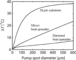 calculated material heating at a constant pump light intensity of 2