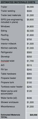 building a home budget best 25 tiny houses cost ideas on pinterest tiny home cost