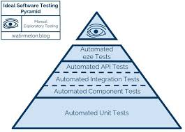 Define Your Test Strategy Because Agile Does Not Mean