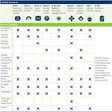 ashrae standard 90 1 2010 a beginner s guide > green > leviton blog ashrae product chart