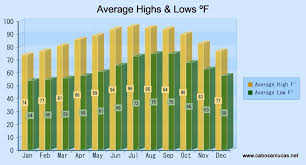 Cabo San Lucas Climate Chart Cabo San Lucas Weather