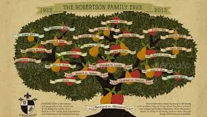 Making A Family Tree For Free Html Css Design Tutorials Family Tree Template 38 Free