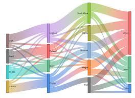 Help Online Origin Help Sankey Diagrams