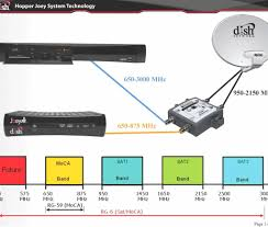 dish network wiring diagram image diagrams 1024�870 for satellite dish network cabling diagram dish network wiring diagram image diagrams 1024�870 for satellite