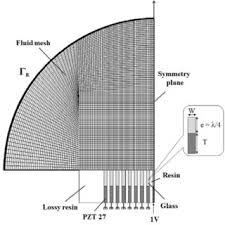 sébastien grondel professor polytechnic university of hauts de figure 1 schematic description of a set of seventeen element transducer array radiating into