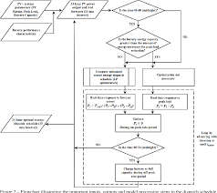 Cost Benefit Analysis Flow Chart Figure 2 From Energy Dispatch Schedule Optimization And Cost