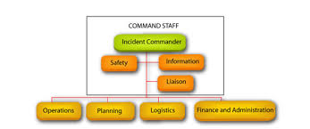 Incident Command Structure Flow Chart Elcosh Protecting Yourself During A Dirty Bomb Response