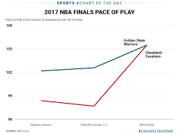 Chart The Cavaliers Pace Has Sped Up Considerably In The