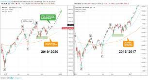 Nasdaq: Entering new multi-month Bull if the ATH (8,027) breaks TVC:NDX  InvestingScope — TradingView