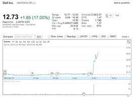 Amlp Stock Quote Gorgeous Amlp Stock Quote Delectable Amlp Stock Quote Plus Cool Quote