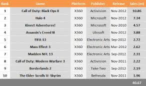 Top Ten Xbox 360 Games Chart Games Blog Top Ten Games