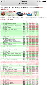 Itunes Popularity Bars Go To Https Kworb Net Pop For A