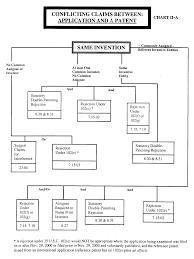 Patent Process Flow Chart Us Mpep