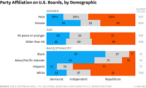 Political Party Chart 7 Charts Show How Political Affiliation Shapes U S Boards