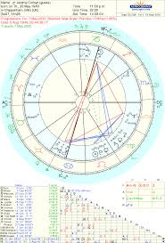 Astropost Jeremy Corbyn 2020 And Astrology