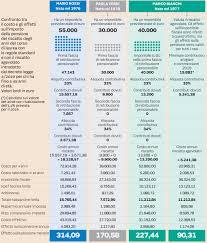 Pensioni, riscatto laurea: forfait o tradizionale? Il ...