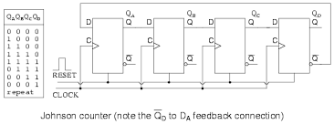 ring counters shift registers electronics textbook Wiring Diagram For Counter this \u201creversed\u201d feedback connection has a profound effect upon the behavior of the otherwise similar circuits recirculating a single 1 around a ring wiring diagram for intermatic sprinkler timer
